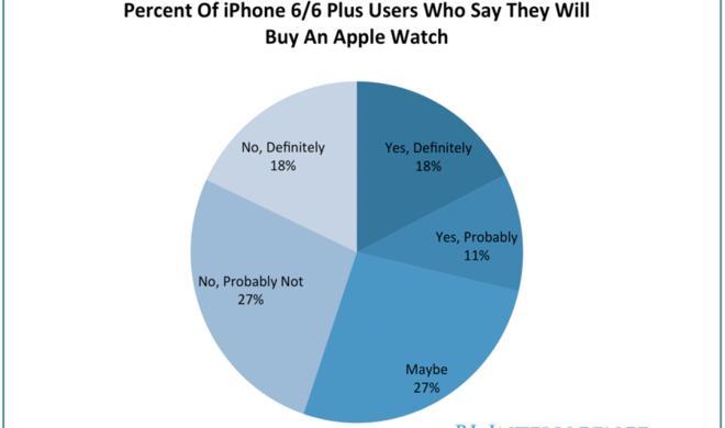 Apple Watch: Jeder fünfte iPhone-6-Benutzer würde sich die Apple-Smartwatch kaufen