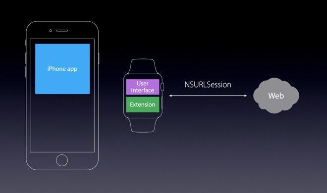 Apple Watch: Direkte Verbindung mit dem Internet durch watchOS 2.0 möglich