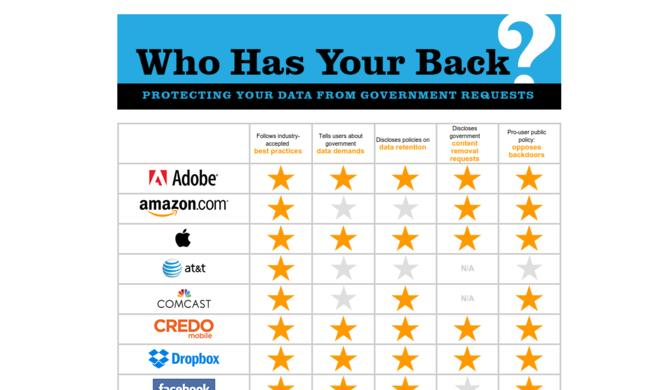 Electronic Frontier Foundation stellt Zeugnisse aus: So schneiden Apple, Google, Microsoft, WhatsApp & Co. ab