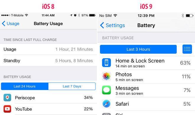 iOS 9: Benchmark zeigt Leistungsminderung im Stromspar-Modus