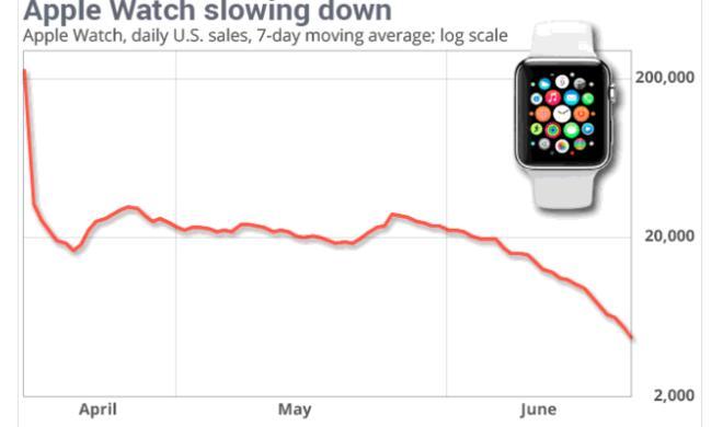 Apple Watch: Nachfrage in den USA stark nachgelassen - Hype scheinbar schon vorbei