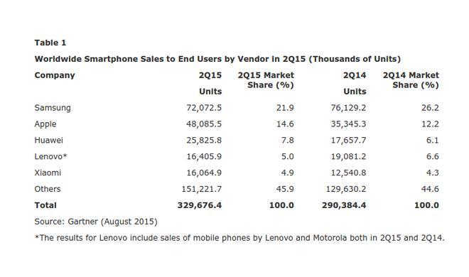 Seltsamer Smartphone-Markt: Apple und Kunden profitieren zunehmend – große Android-Hersteller verlieren