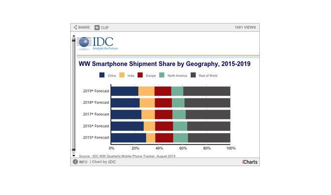 Androids Marktmacht ist bedeutungslos – das iPhone bleibt der Gewinner