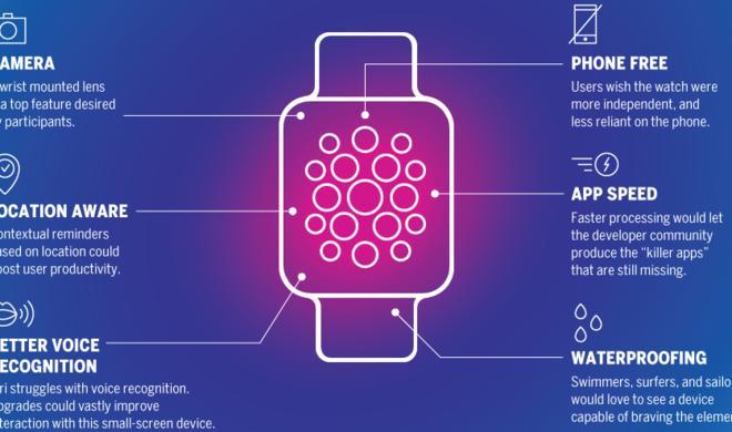 Apple Watch: Nach sechs Monaten kann die Begeisterung verfliegen