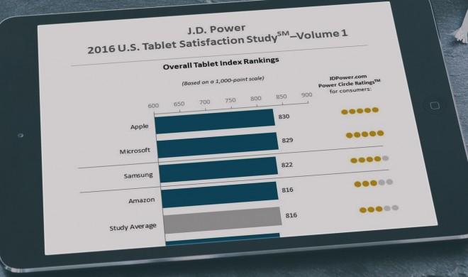 iPad wird bei JD Power 2016 wieder Meister