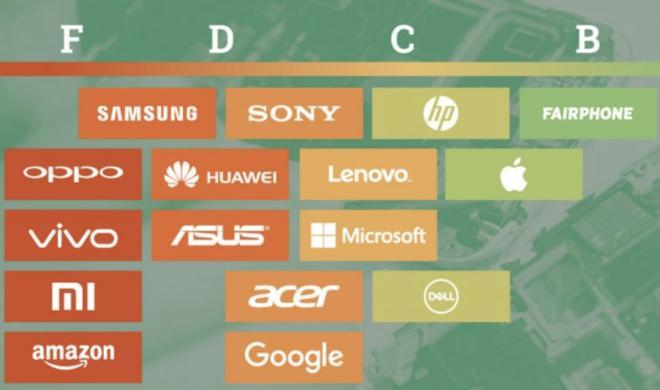 Apple top, Samsung Flop: Greenpeace-Umweltschutz-Ranking
