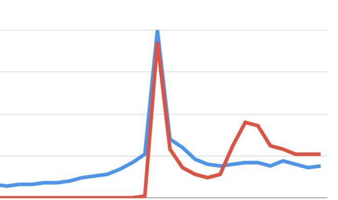Google Trends: iPhone 8 vor iPhone X in den Suchanfragen