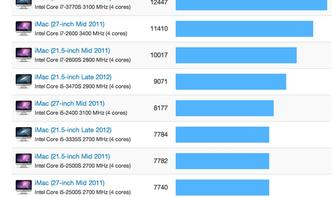 iMac 2012: Erste Benchmarks zeigen bis zu 25 Prozent Leistungszuwachs