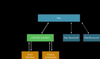 iOS 8 und OS X Yosemite: Neuerungen für Musiker