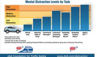 Siri: Potenziell gefährliche Ablenkung für Autofahrer